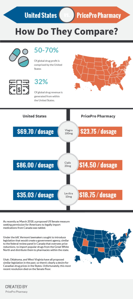 discount drug prices